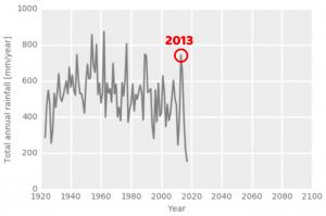 neerslag grafiek altydgedacht durbanville - kaapstad regio historische waterschaarste